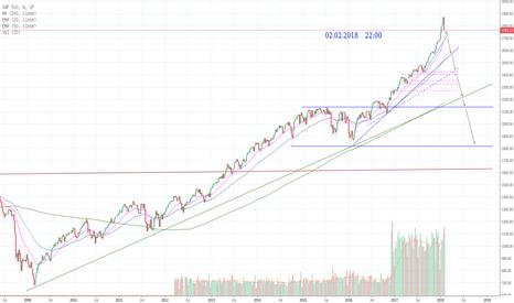 SPX: S&P 500 ...
