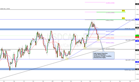 USDCAD: Potential Buys