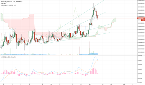BTMBTC: BTM following a cyclical cup and handlepattern on a 4 day period
