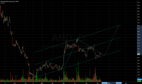 AMD: Could this be the turning point?