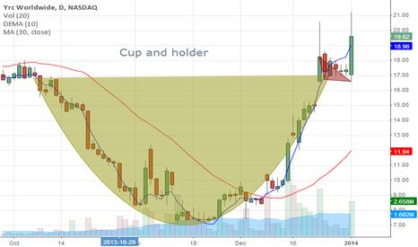 YRCW: yrc is going up