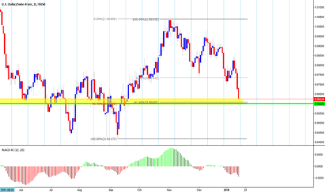 USDCHF: Slight bullish in the immediate term