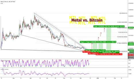 MTLBTC: Metal vs. Bitcoin, 8X opportunity