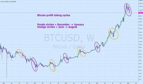 BTCUSD: Bitcoin Profit Taking Cycles