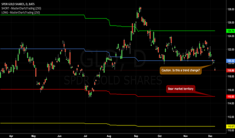 GLD: Support Break On Gold Presages A Possible Move Down To $1213
