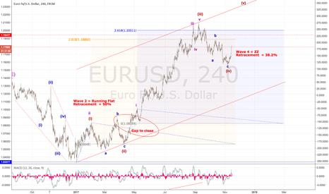 EURUSD: EURUSD - Still showing bullish signs!