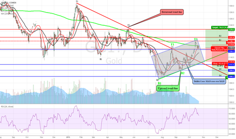GC1!: Gold: What next?