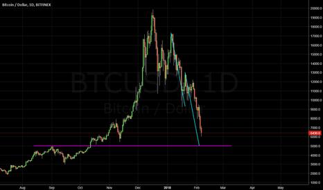 BTCUSD: Bitcoin: Possible $5000 Price Tag