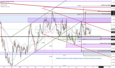 EURUSD: EURUSD Price structure analysis (Daily)
