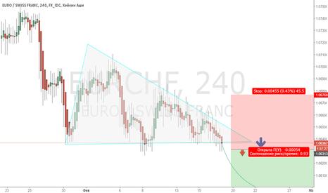 EURCHF: EUR/CHF продаем в короткие сроки