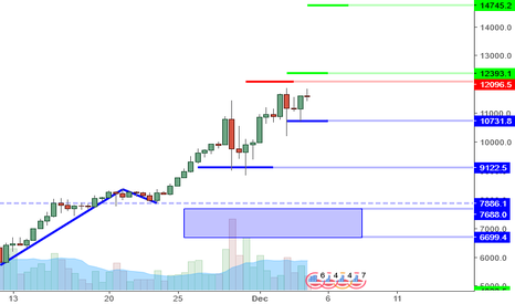BTCUSD: BTCUSD Perspective And Levels: 12K And The Future(s)?