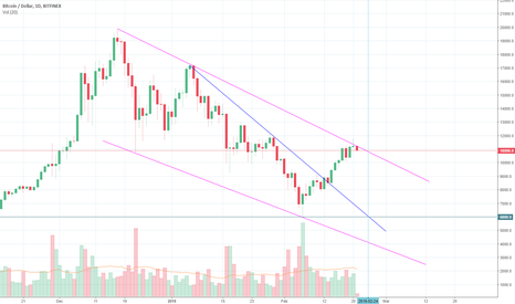 BTCUSD: This was fun, back down we go now :D