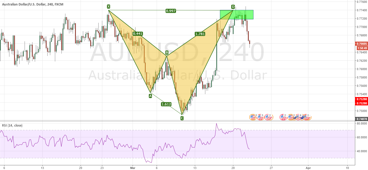 AUDUSD Completed Shart pattern and fell