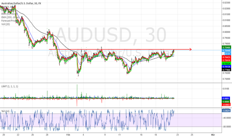 AUDUSD: Sell off should take place very soon