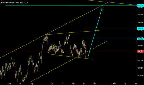 EURJPY: EXPANDED TRIANGLE ( A T )