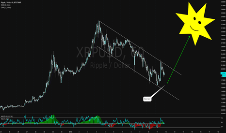 XRPUSD: Ripple Setting up to go to the Sun!!!