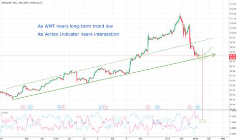 WMT: WMT nearing rebound?