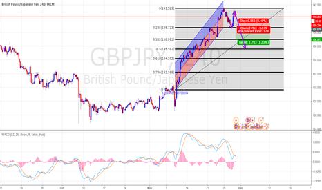 GBPJPY: fib , Regression Trend , MACD
