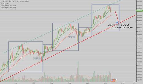 BTCUSD: BTCUSD Long Trend, Lets get USD 5000 on 22 Nov!
