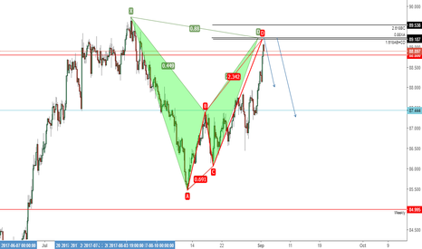 CADJPY: CADJPY Bearish Bat + AB=CD