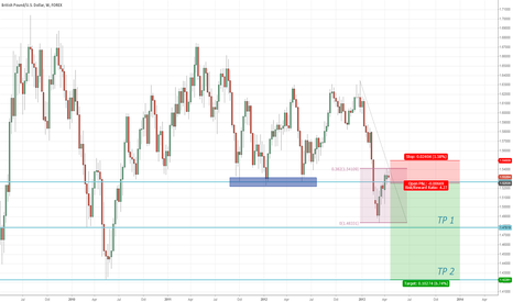 GBPUSD: GBPUSD - Possible drop?