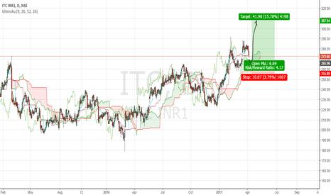 ITC: bullish set up in itc