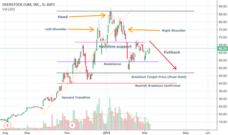 OSTK: Overstock(OSTK) Head and Shoulder Pattern