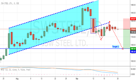 JSWSTEEL: JSW STEEL - High Rewarding Short Setup