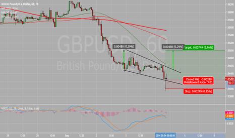 GBPUSD: Descending wedge, bullish pattern in 1 hour