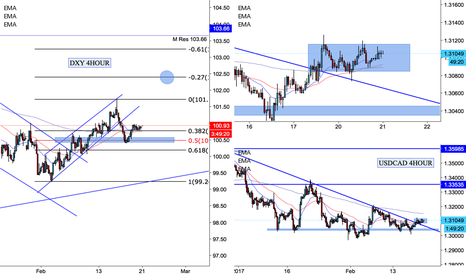 DXY: USDCAD Consolidating before next move