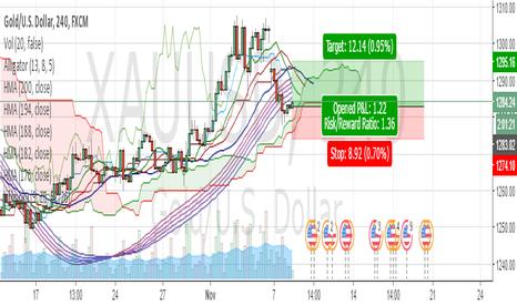 XAUUSD: GOLD -Short term Buy idea