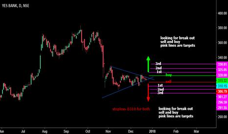 YESBANK: triangle break out short term trend