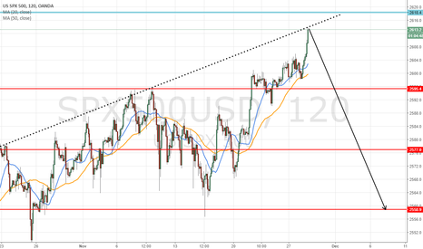 SPX500USD: hort swing at 2613 to target 2558