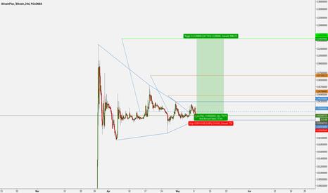 XBCBTC: BitcoinPlus Hunt Volatility Funnel?