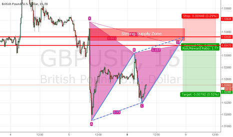 GBPUSD: Potential Short Trade