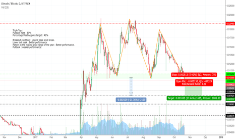 LTCBTC: Triple top downside breakout LTCBTC trading plan.