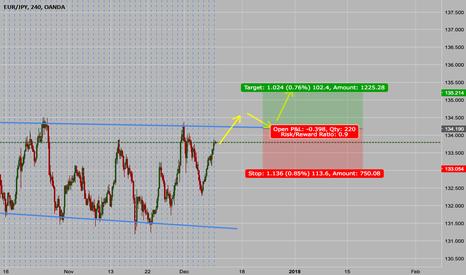 EURJPY: chart pattern
