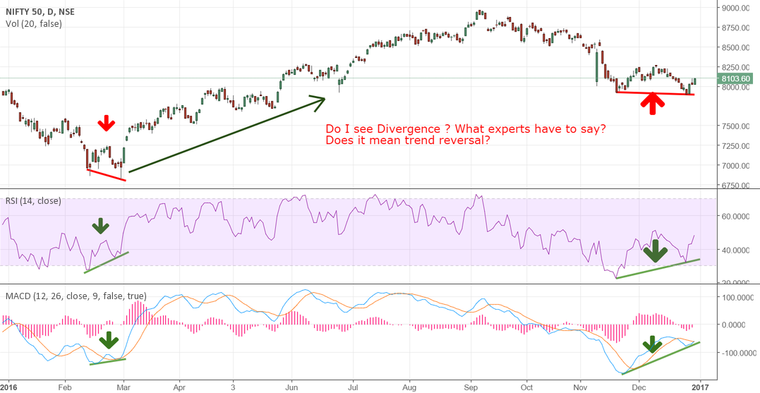 Nifty daily chart showing divergence
