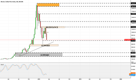 BTCUSDIDX: BTC USD - all coins- check weekly candle