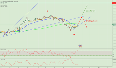 USDCAD: USDCAD, 1H