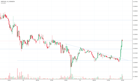 XRPUSD: Ripple breaking out to healthy levels.