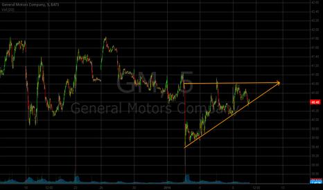 GM: GM Ascending triangle pattern