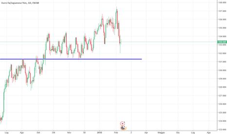 EURJPY: EUR/JPY partirà nuovamente long?