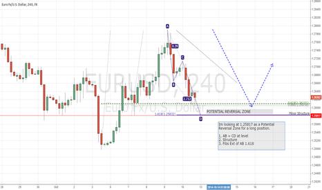 EURUSD: Potential Reversal Zone to Long