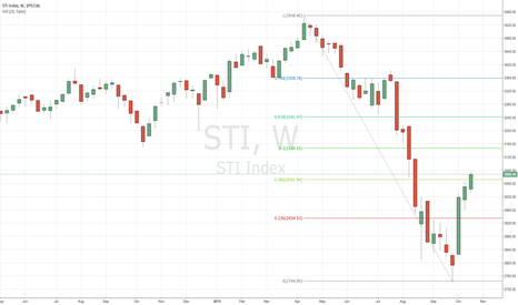 STI: Straits Times Index to continue drop