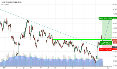 GBPJPY: GBPJPY Breakout, Resistance turn support level
