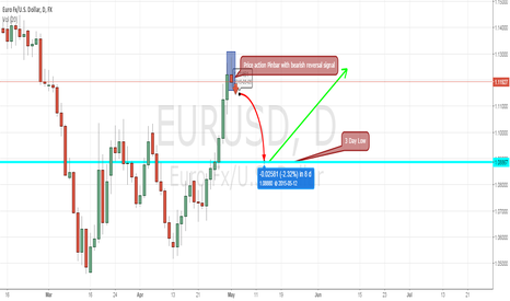 EURUSD: Eur/U.S pinbar short trade for this week