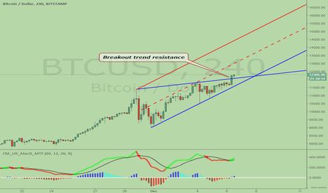 BTCUSD: Bitcoin, breakout again. pointing 13,000 / 15,000