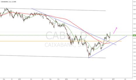 CABK: Gráfico CaixaBank (CABK)