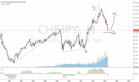 CHFJPY: MY WAVE COUNT CHFJPY MONTHLY CHART